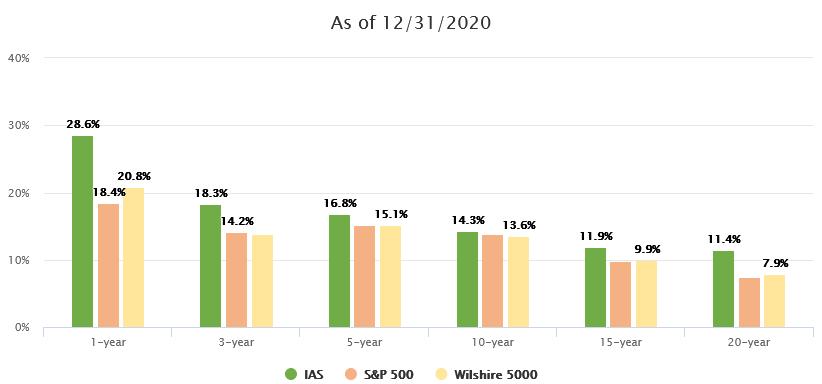 IAS Performance since 12-31-2020